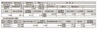 コカコーラ株配当金