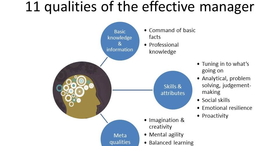 skills required for effective management Learn about building basic skills in management and delegation is a critical skill in the effective management of (open action items are required.