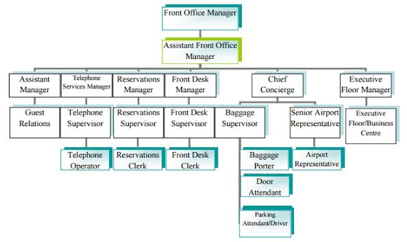 Ms3304 buddies 39 wiki q1 functions of 6 departments - Organizational chart of the front office department ...