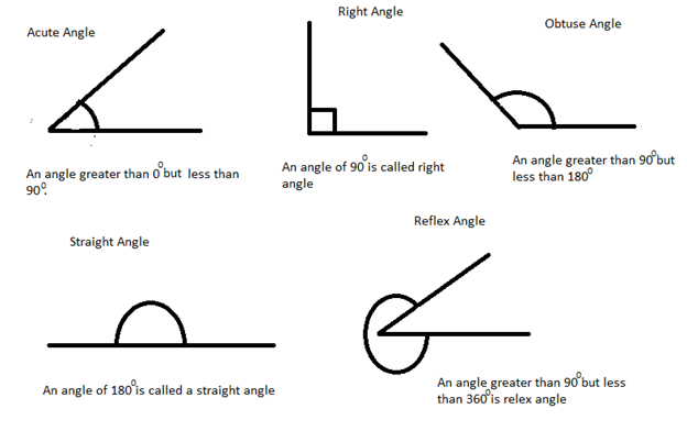 Lines and Angles: Geometry Introduction | Bank Exams Today