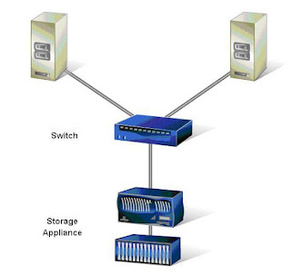 Network Appliance San Interview Questions