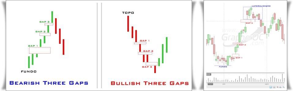 Padrões Análise Técnica - Três Gaps (San-ku)