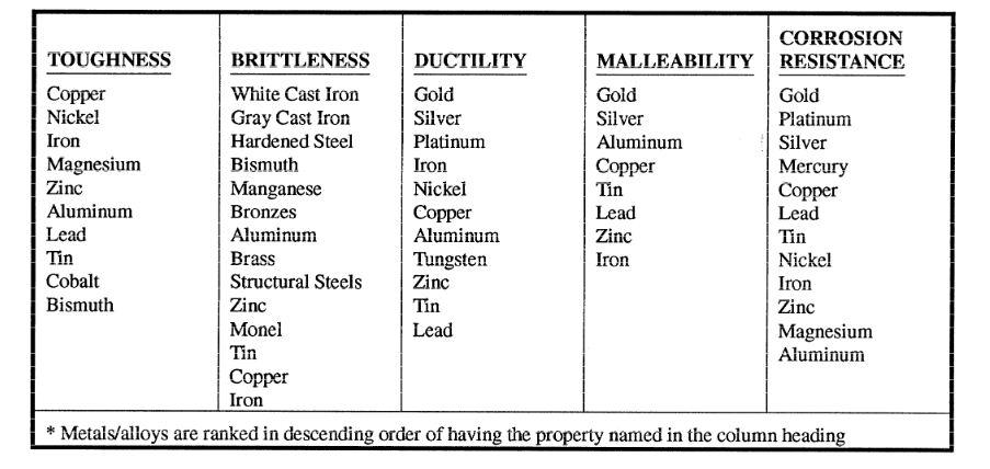 Study Notes For Delhi Public School Metals And Non Metals Notes