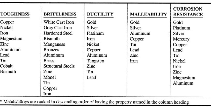 Physical Properties Of Gold Metal