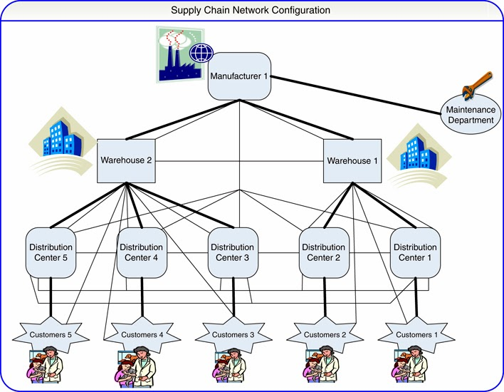 Supply Chain Network Diagram Choice Image Diagram Writing Sample Ideas And Guide
