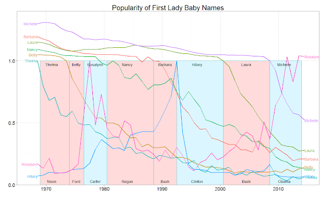 """As First Lady, Popularity of Babies Named """"Hillary"""" Dropped by an Unprecedented 90%"""
