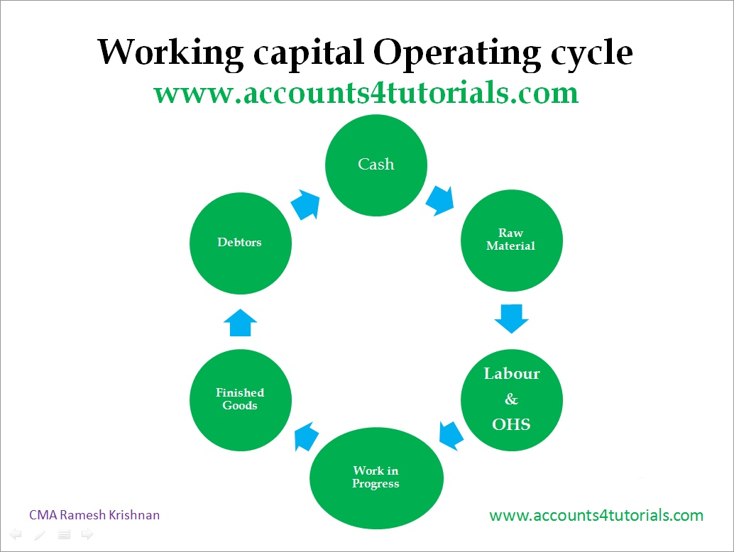 describe the working capital cycle of a manufacturing company Business finance series event  a small manufacturing company that designs and makes fashionable watches  receivable collection on working capital cycle.