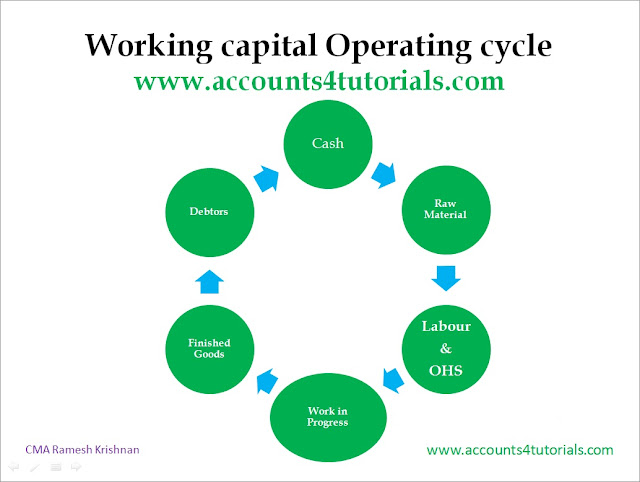 working capital managemnt Amazoncom: working capital management (financial management association survey and synthesis) (9780199737413): lorenzo preve, virginia sarria-allende: books.