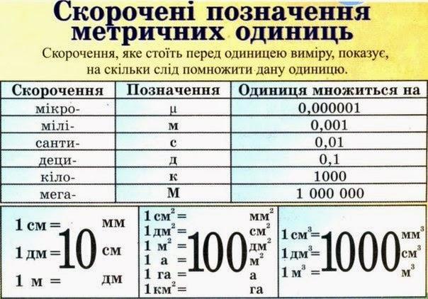 Таблиці З Математики