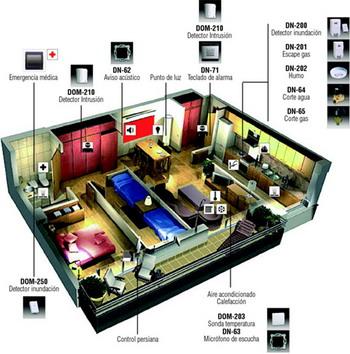 Dom tica tecnolog a inteligente para la vivienda la - Domotica para casa ...