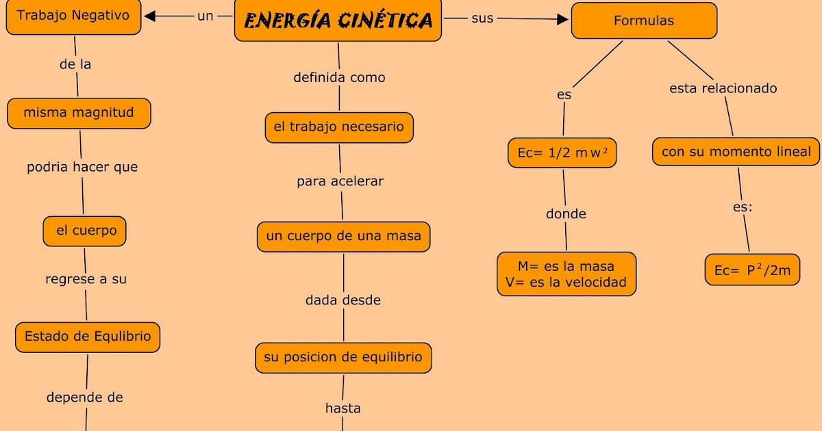 Rossy's Blog: Mapa Conceptual de la Energía Cinética