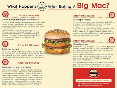 One Hour After Eating a Big Mac, What Happens to Your Body?