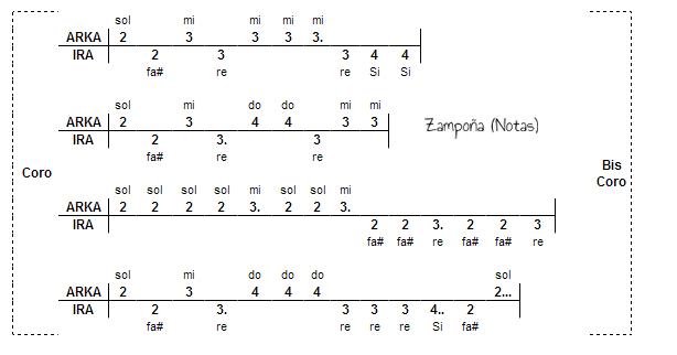 letras zampona: