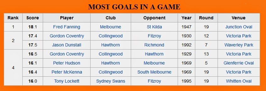 Most Goals in a Single Game
