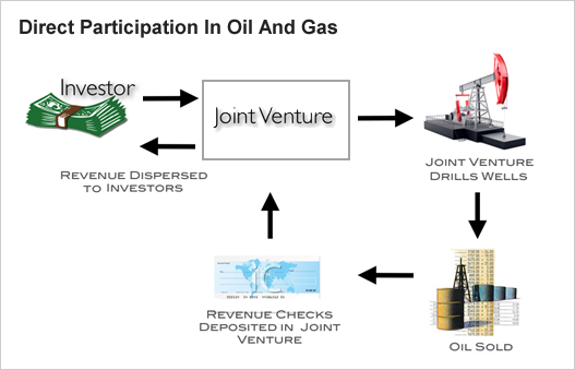 gas joint oil papers term venture The oil and gas industry operates in countries throughout the world in accordance with a number of different those terms were often frozen for the life of the agreement towards the 60's and 70's governments started to demand more active profit sharing through noc joint ventures participation.