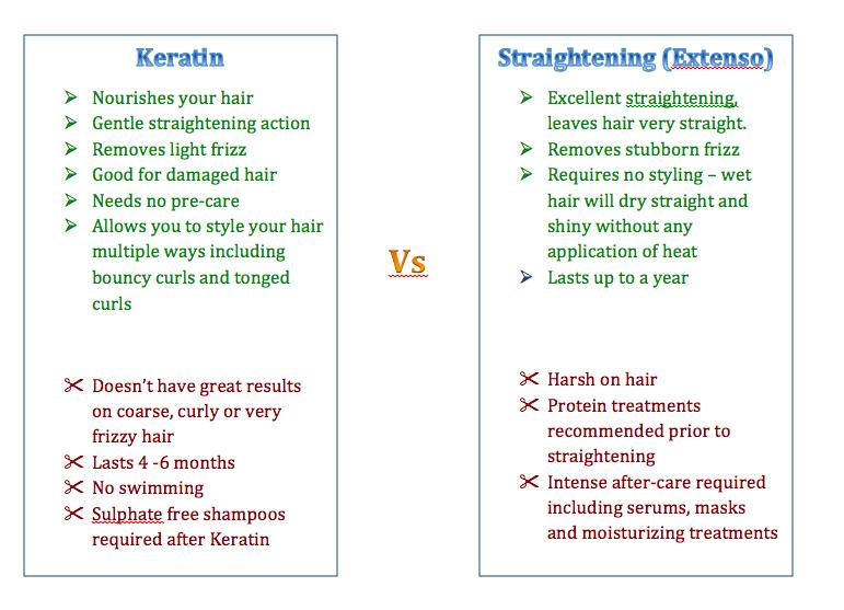 extenso vs keratin