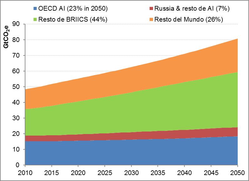 Emisión de gases de efecto invernadero por regiones, 2010-2050