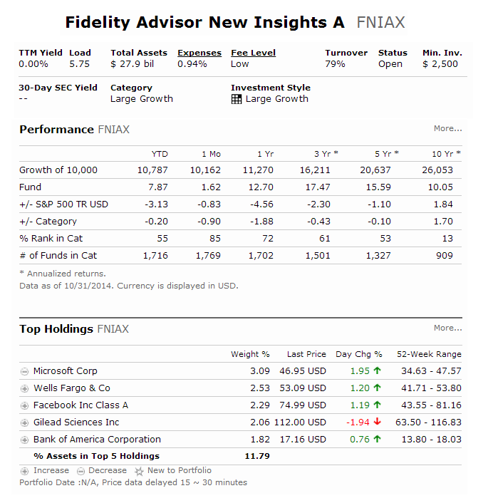 Fidelity Advisor New Insights Fund (FNIAX)