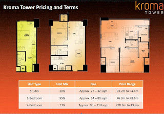 Kroma Tower Makati Price of Units