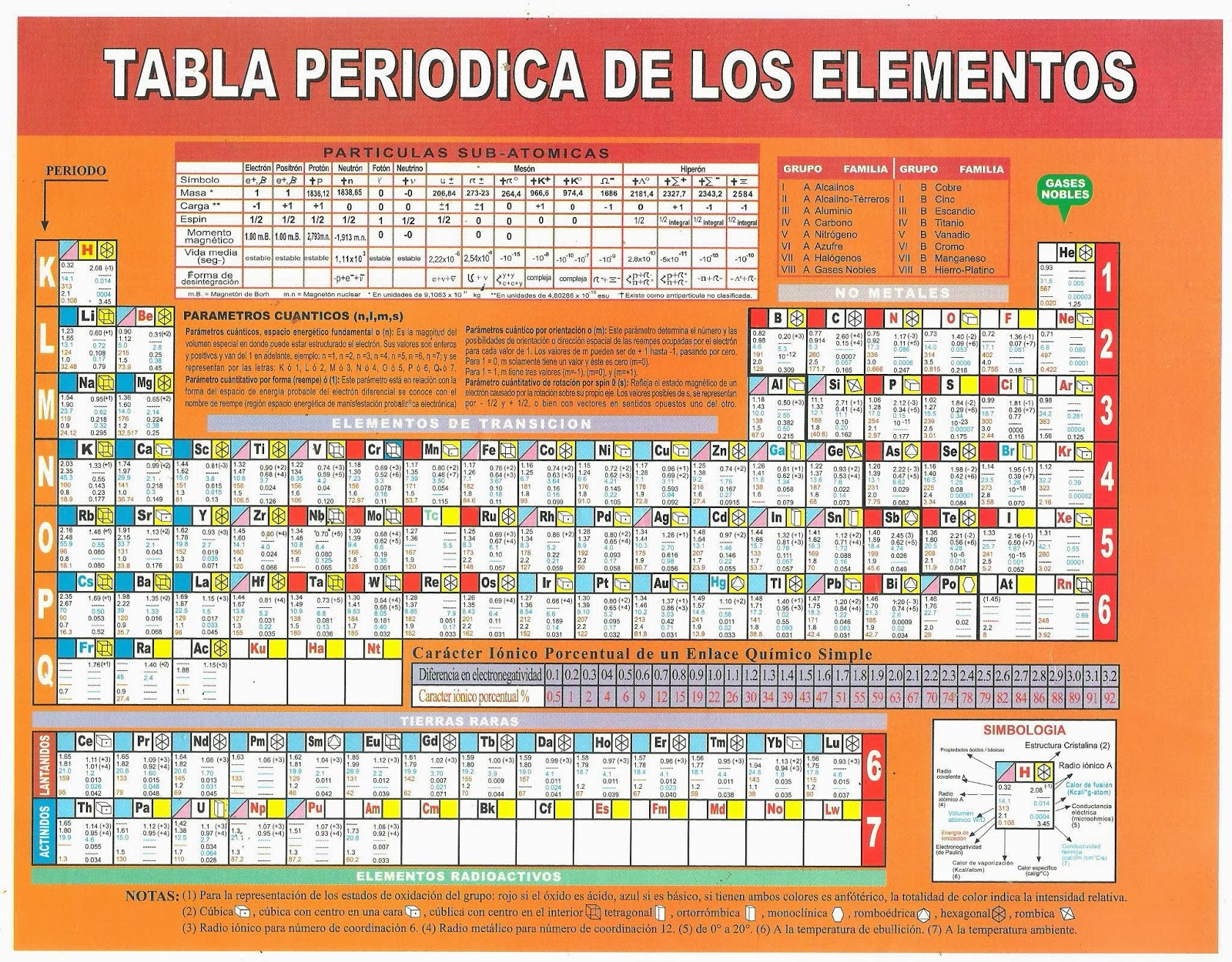 tabla periodica fundacion universitaria