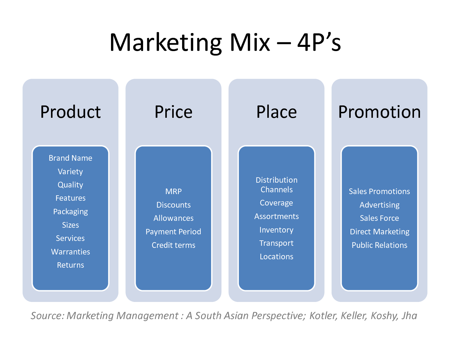 marketing the marketing mix 4p's and The 4ps of marketing is an essential foundation of knowledge whether studying or working in the industry it's the baseline that makes or breaks a business.