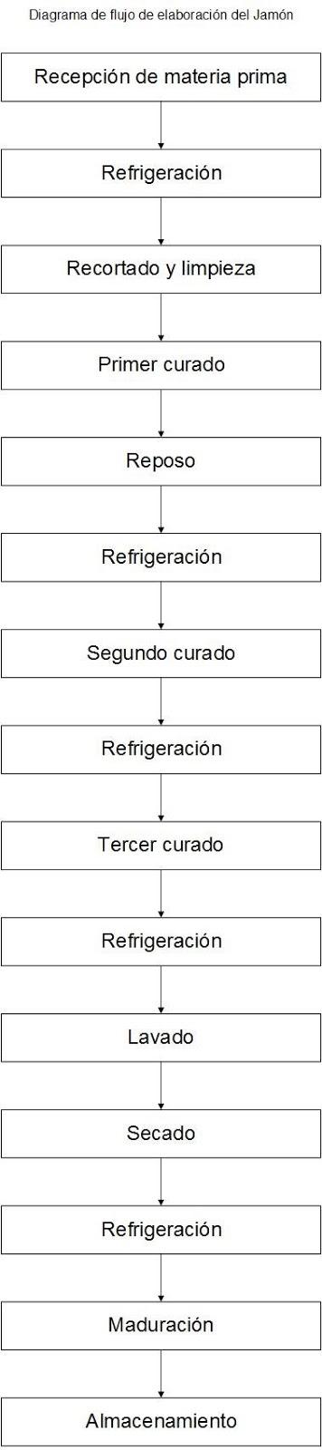 Diagramas de los procesos crnicos procesos industriales regionales jamn ccuart Gallery