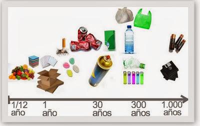 La importancia de reciclar,Tiempo de descomposicion de la basura