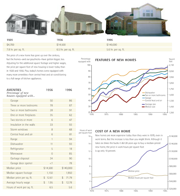 dallas cost of living index