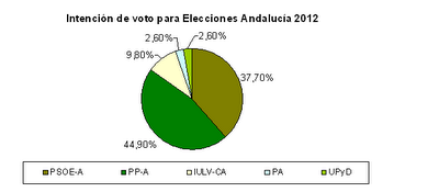 intencion-de-voto-en-elecciones-Andalucia-2012