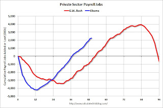 destroying the private sector!