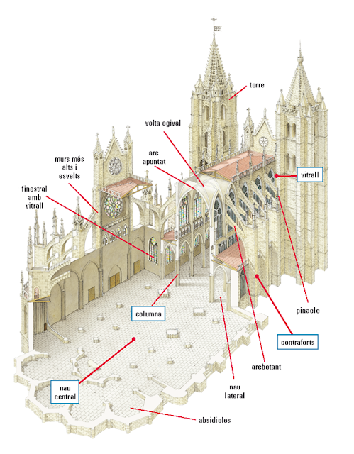 Soci2esoeandreah 8 art g tic for Arquitectura gotica partes