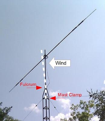 Delta mast