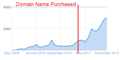 chart that shows how website traffic has increased