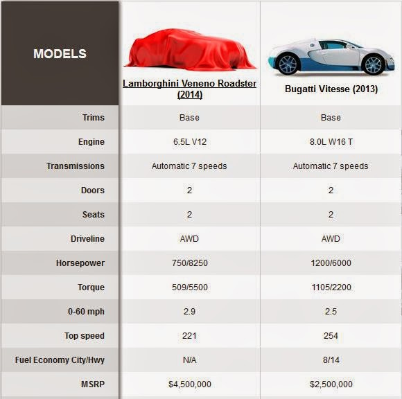 cars interest compareing cars lamborghini vs bugatti. Black Bedroom Furniture Sets. Home Design Ideas