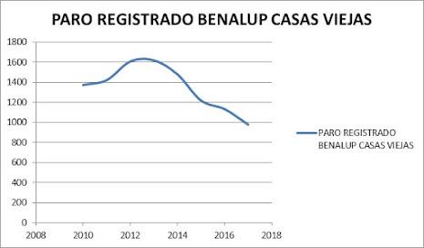 PARO REGISTRADO BENALUP CASAS VIEJAS