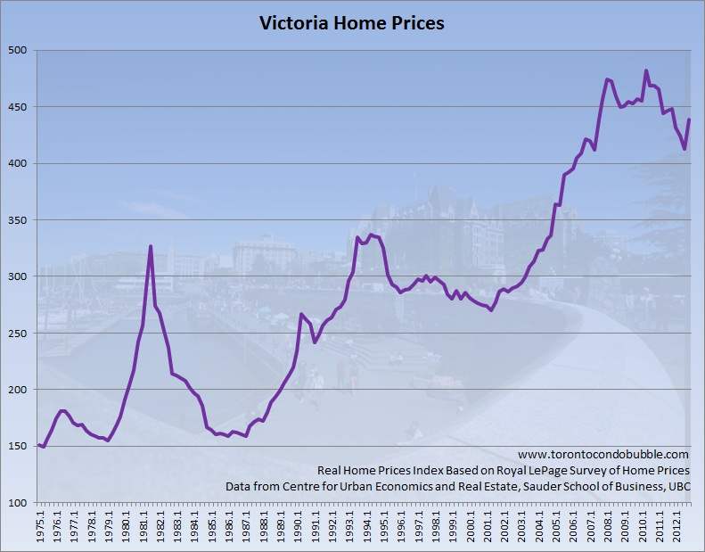 victoria home prices adjusted for inflation graph