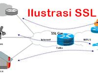 Manfaat Menggunakan Sertifikat SSL Bagi Website Bisnis Online