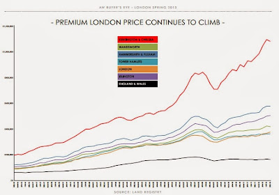 Premium london price continues to climb
