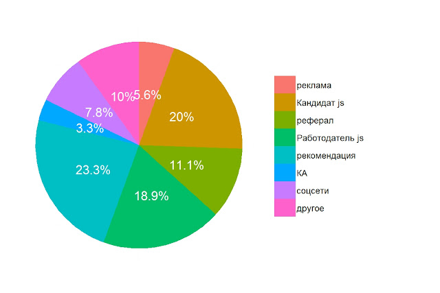 Источники трафика подбора (каналы привлечения) маркетологов