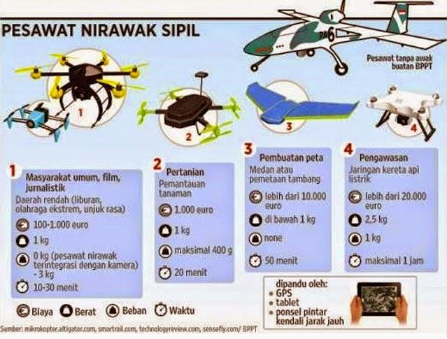 Lapan UAV