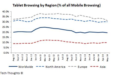 Tablet Browsing by Region