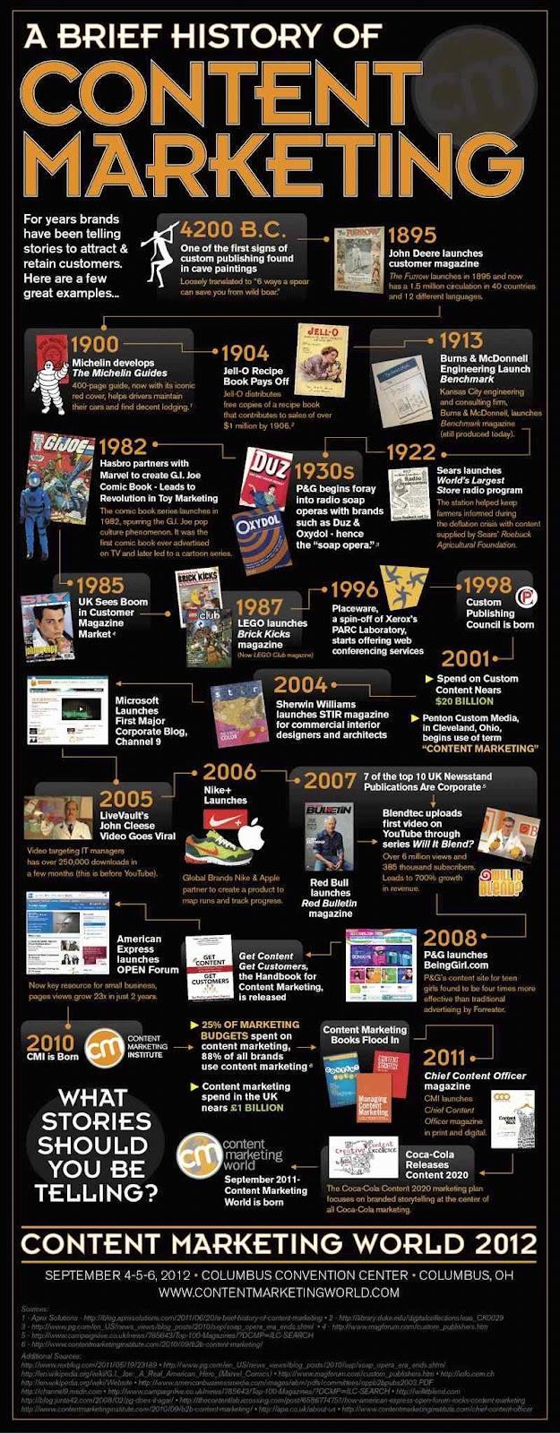 infographics-content-evolution