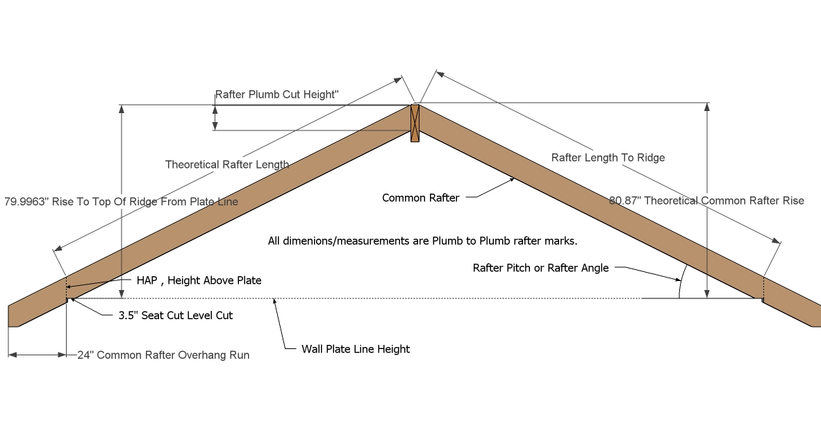 Roof framing members in the roof planes is to use the major and minor
