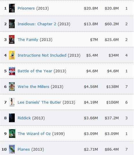 Daftar 10 film terlaris di box office pekan ini