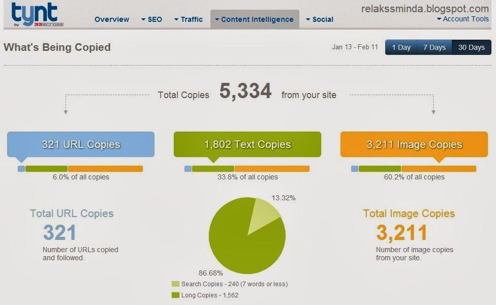 Nak Tips Blogging?