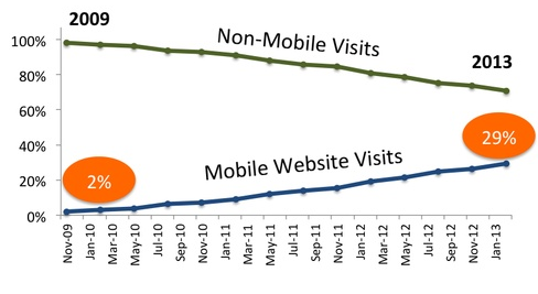 22% Traffic Growth For Website Optimized For Mobiles And Tablets.