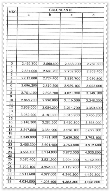 Daftar Gaji Pokok PNS 2015 Golongan III