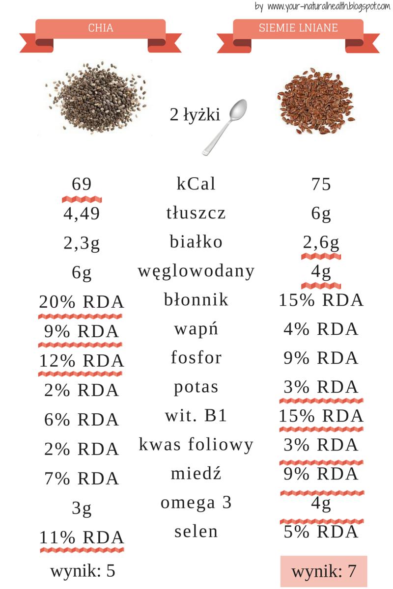 siemie%2Bchia%2Bynh%2Bjamroz Siemię lniane kontra chia //your naturalhealth
