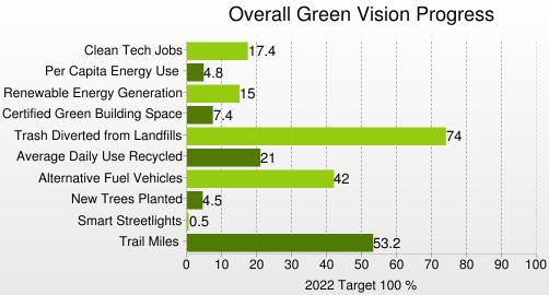 City of SJ- Green Vision 2007-2022