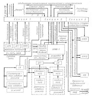 Структурная схема системы контроля параметров «Шипка»